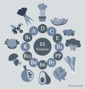 Diese Lebensmittel sind reich an Vitamin D